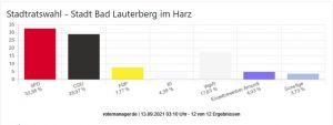 Ergebnisse der Stadtratswahl Bad Lauterberg.Grafik: KDG