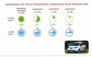 Vergleich der Ladezeiten an Haushaltssteckdose und Schnelladestation (Grafik: HarzEnergie)